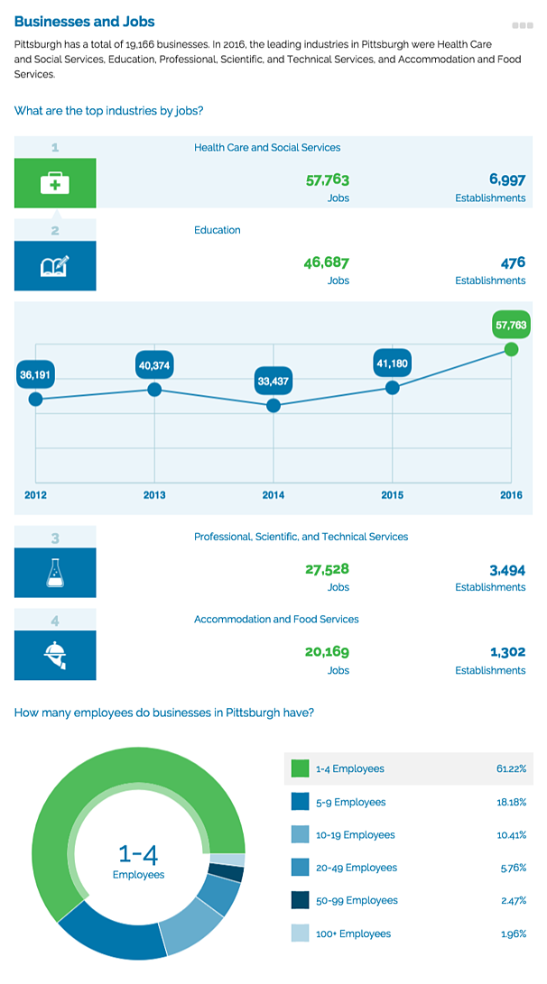 Community Profile data infographic section Businesses and Jobs