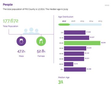 Pitt County NC demographics community profile people
