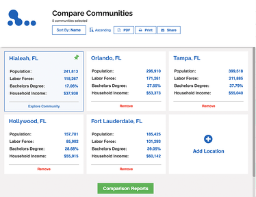 Compare Communities Board