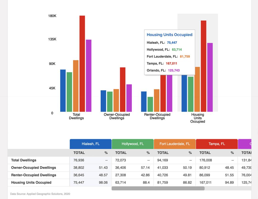 ZoomProspector Comparison Reports