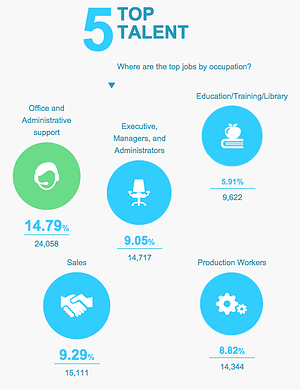 Top jobs infographic